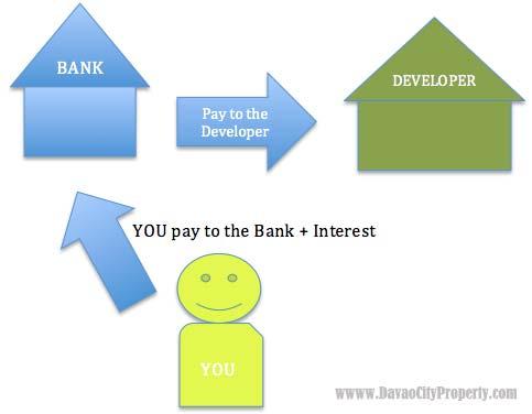 pag-ibig-bank-financing-in-house-financing