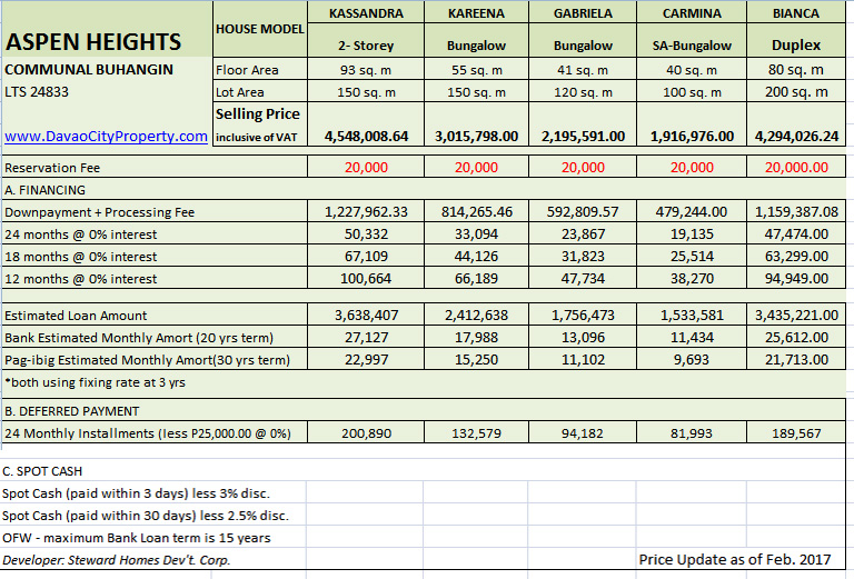 aspen-heights-communal-buhangin-subdivision-price-update-as-of-feb-2017